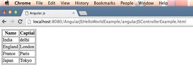 Angularjs Ng Repeat Example Java2blog