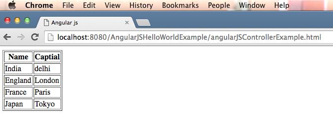 Angularjs ng-repeat example - Java2Blog