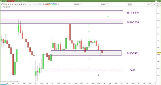 Plan de trade 1 bilan pour mercredi [13/06/18]