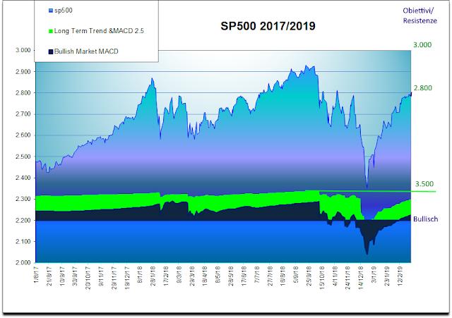 4247545fa1 Borsa, Azioni, Titoli, quotazioni, previsioni e analisi su mercati ...