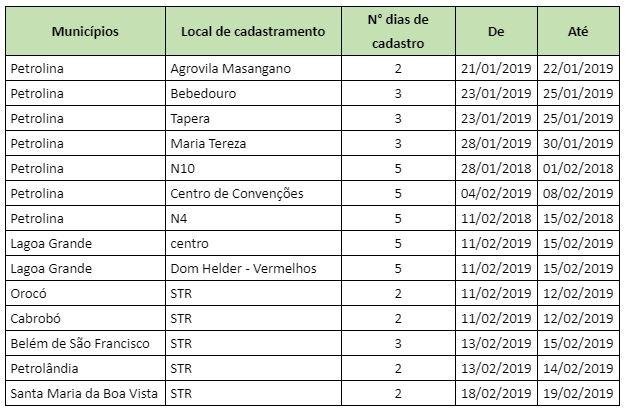 801a676944e2b Chapéu de Palha 2019 tem início com cadastramento em municípios do ...