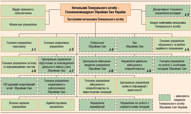 Структура ГШ