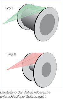 Darstellung der Seilwickelbereiche unterschiedlicher Seiltrommeln.