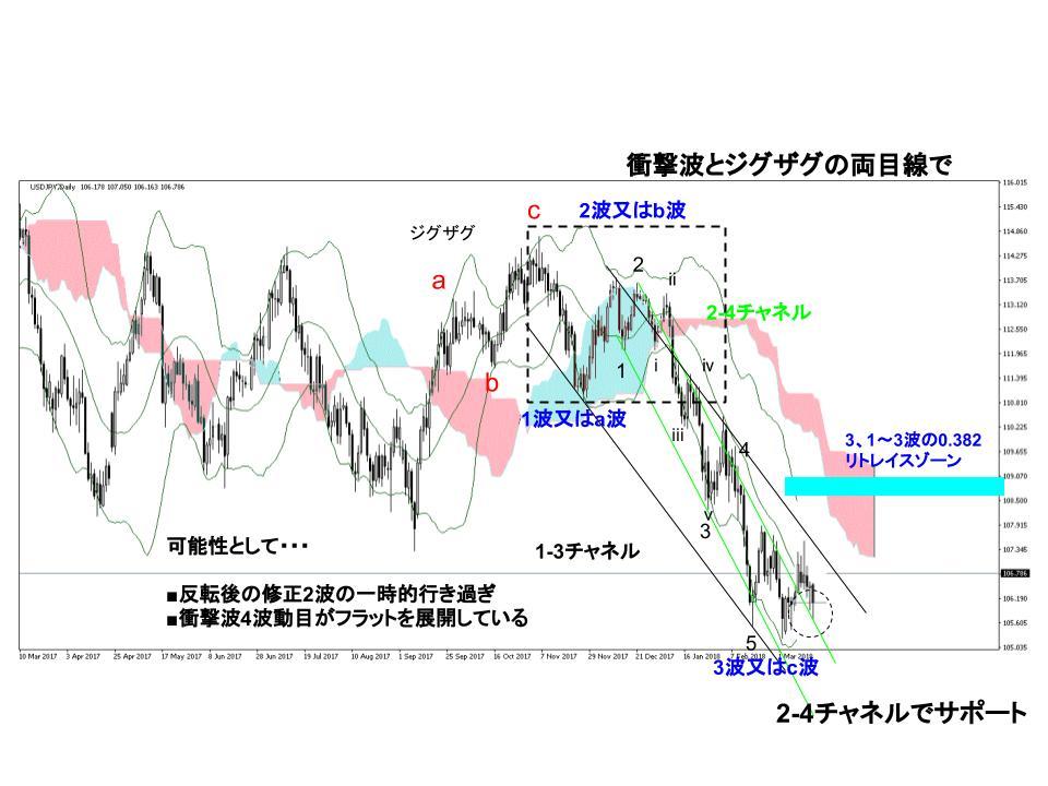 ドル円為替相場日足チャート(3/12週)