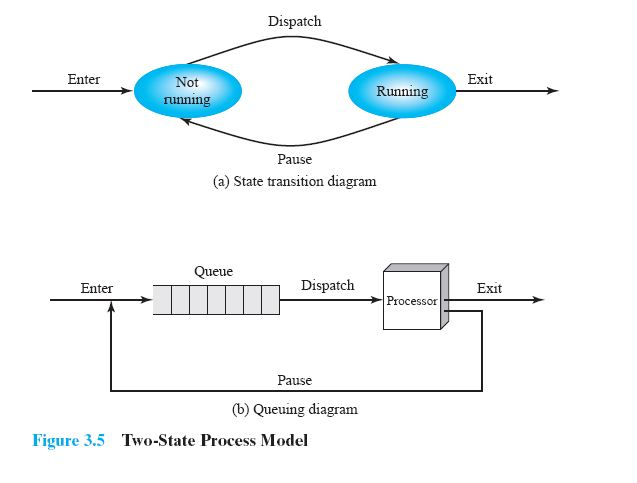 CSE study material: Process State