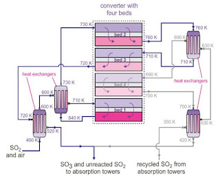 Proses kontak pada pembuatan asam sulfat