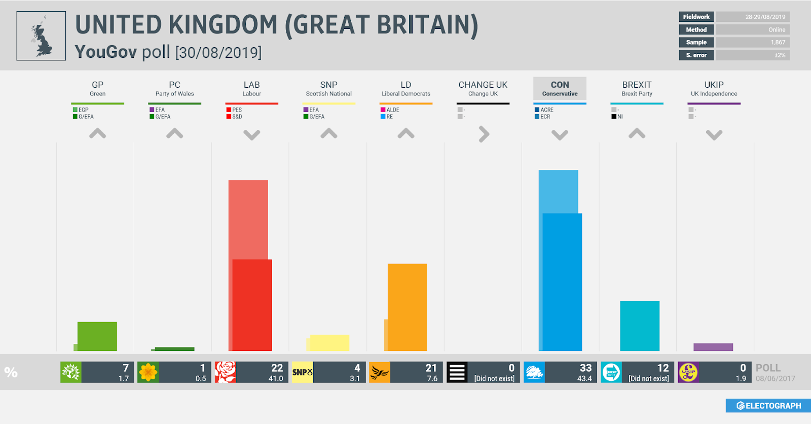 UNITED KINGDOM (GB): YouGov poll chart, 30 August 2019