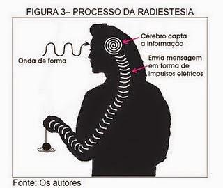 Resultado de imagem para como se processa o movimento do pendulo na Radiestesia