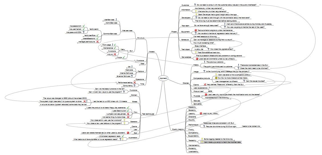 How do I test?: Visualizing the testing effort
