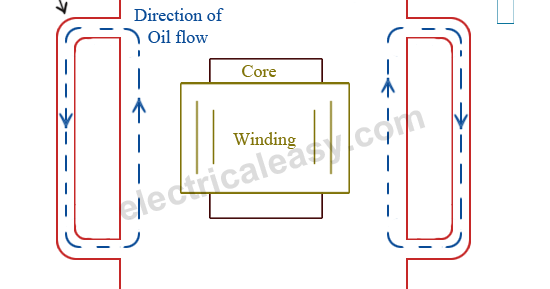 Cooling Methods of a Transformer | electricaleasy com