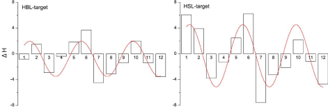 modulation pattern of ∆H using large targets as baseline