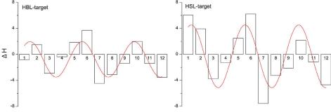 modulation pattern of ∆H using large targets as baseline