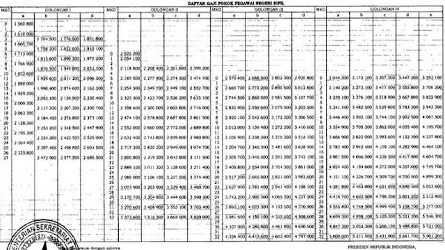 Kenaikan Gaji Pokok PNS Sesuai dengan Peraturan Pemerintah  Dibayar Per 1 Januari 2019, Berikut Besaran Gaji PNS Terbaru
