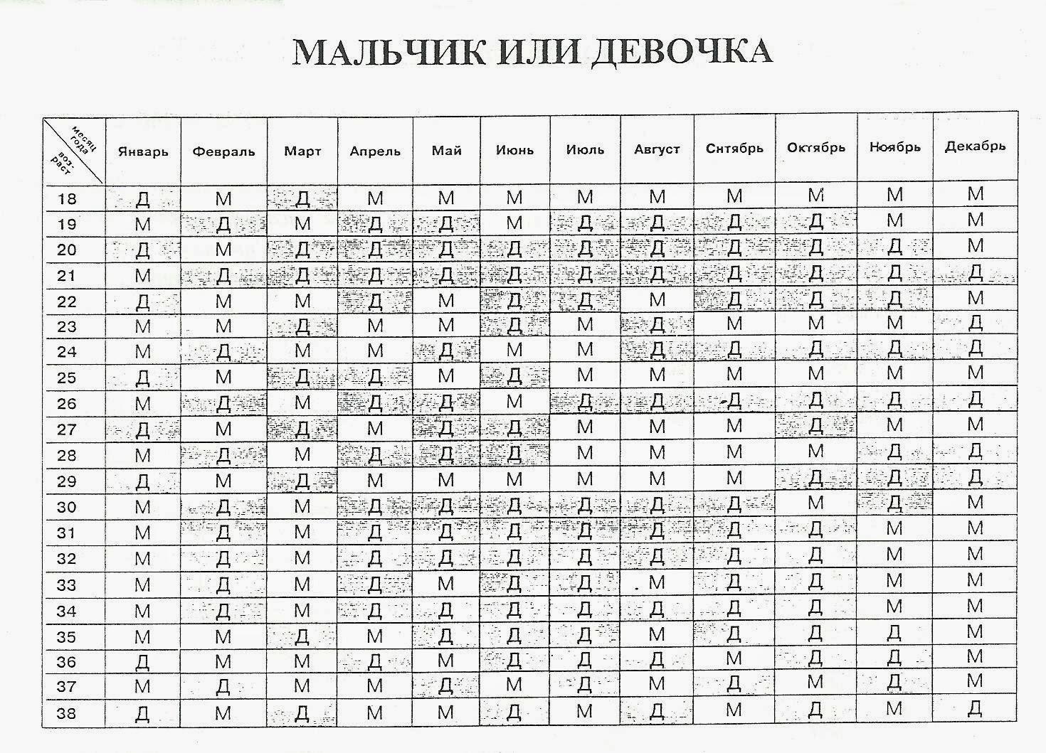 Таблица: возраст матери плюс месяц года, находим ответ на вопрос о поле ребенка: мальчик или девочка