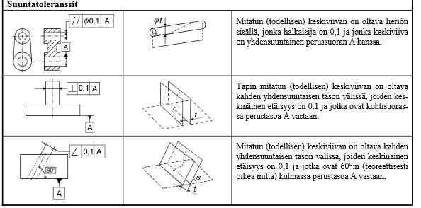Geometriset Toleranssit