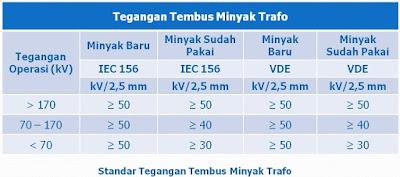 standar tegangan tembus minyak trafo
