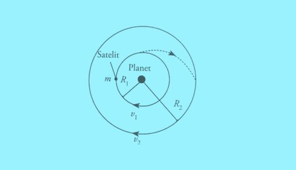 Geveducation berbagi materi persiapan diri menuju OSN Astronomi Arsip OSN:  Orbit Geostasioner
