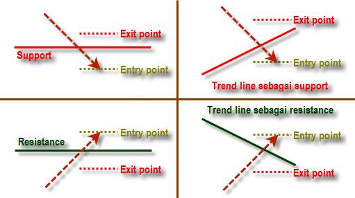 3 Strategi Paling Akurat Menggunakan Trendline dalam ...