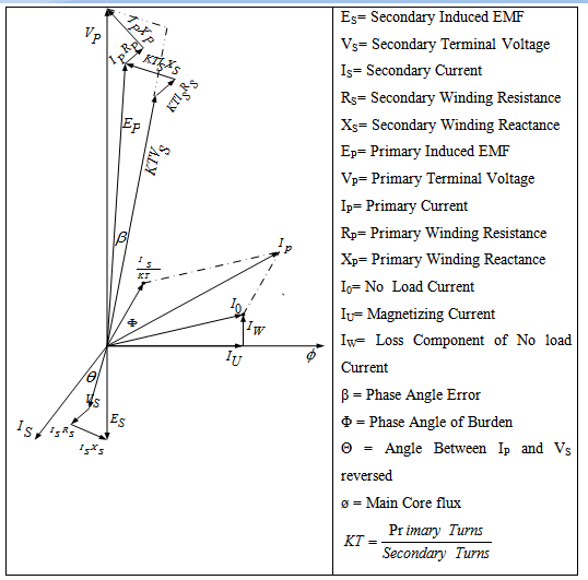 electrical engineering world  vector diagram of potential