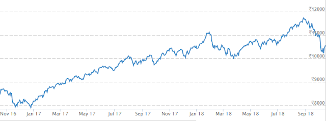 NIFTY 2 YEAR CHART