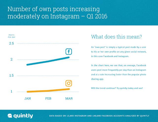 Numero-posts-Instagram-Facebook