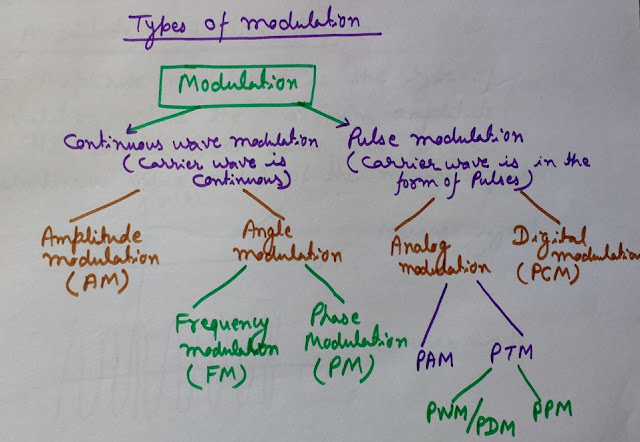 Classification of modulation types, modulation types, types of modulation, AM, FM, PM, PAM, PWM, PPM