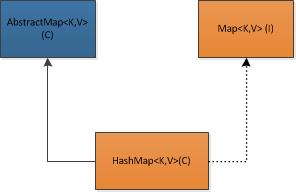 How HashMap Works internally in Java | Java Solutions Guide