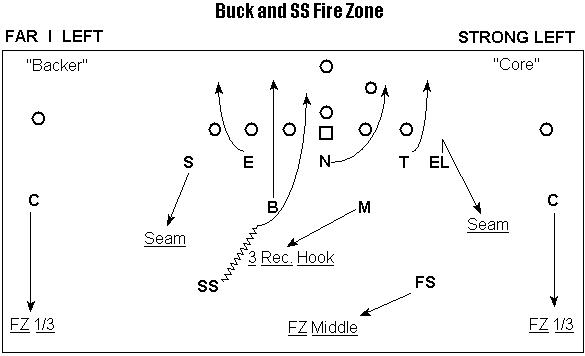 Coach Hoover Football: Buck and SS Fire Zone
