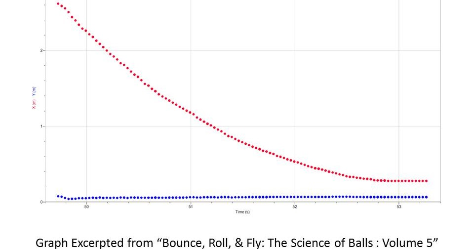 Ball Sport Science: Friction on Flat Surfaces: Case of a
