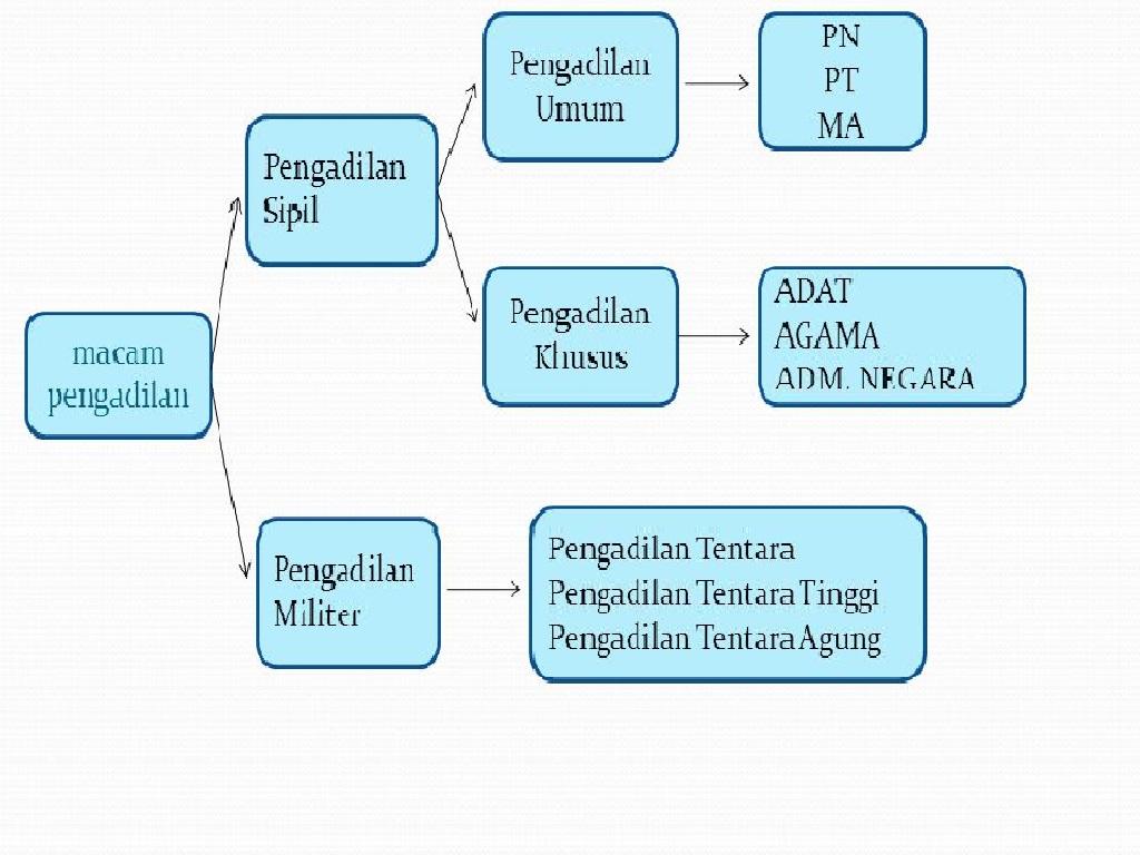 Macam - Macam Lembaga Peradilan Hukum di Indonesia