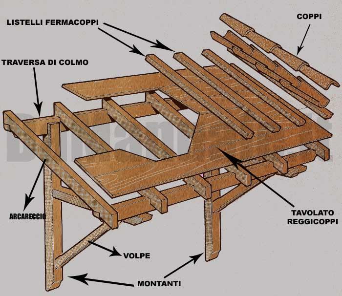 Come montare una tettoia e risparmiare in 5 mosse