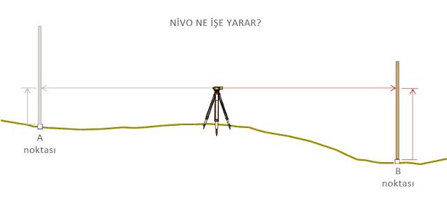Nivo ile nasıl ölçüm yapıldığını gösteren çizim