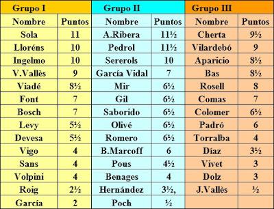 Campeonato de Ajedrez de Catalunya 1946, Clasificación de los Grupos I, II y III