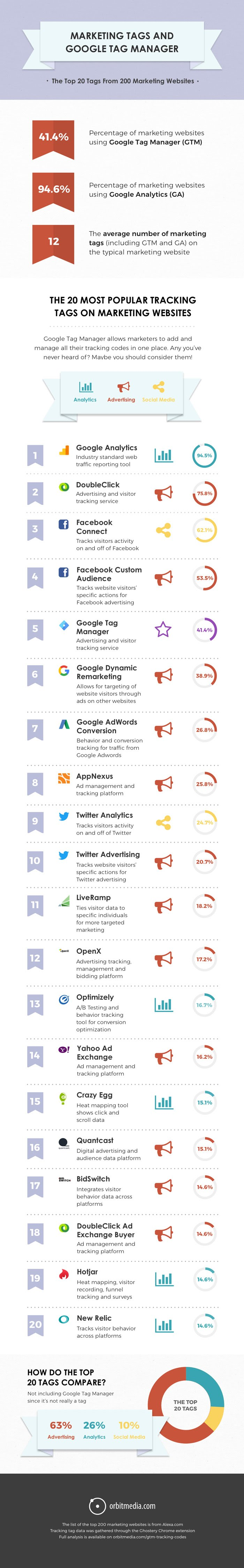 Marketing Tags and Google Tag Manager: The Top 20 Tags From The Top 200 Marketing Sites - #infographic