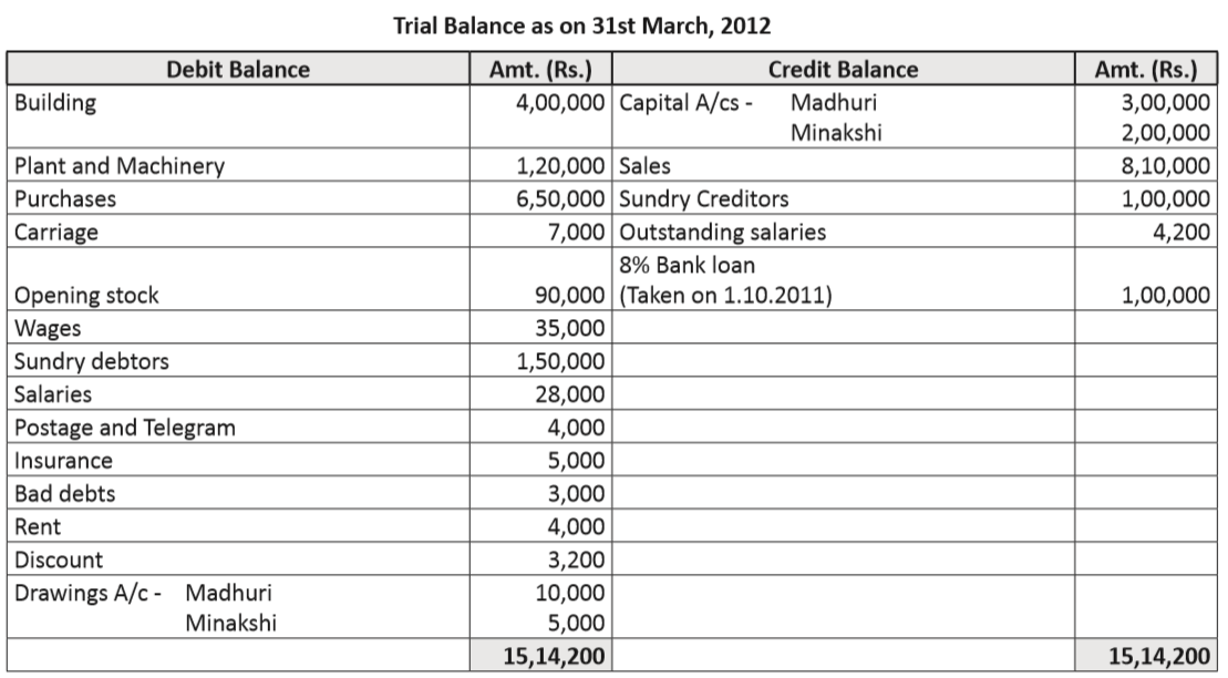 balance sheet account rbbox in free learning material for everyone