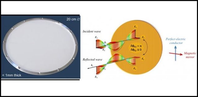 Researchers have created a new metamaterial half-wave plate operating at millimeter wavelengths that is less than 1-millimeter thick. When light reflects off the device, the polarization parallel to the wire-grid is reversed in its orientation, whereas the polarization perpendicular to it stays in the same direction. The overall effect is to create a differential phase-shift between orthogonal polarizations equal to 180 degrees. The rotation of the plate causes modulation of the polarization. Credit: Giampaolo Pisano, Cardiff University
