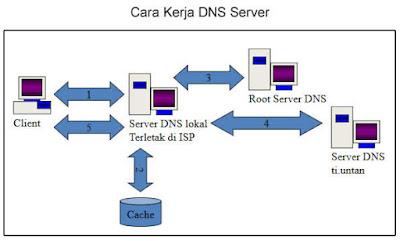 Cara kerja DNS Server