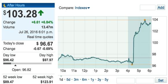 [國際經濟觀察] 蘋果財報硬體銷售全衰退,但盤後股價依舊大漲7%