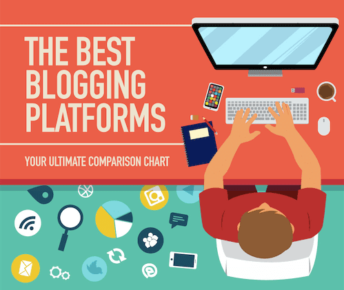 Select the perfect blogging platform