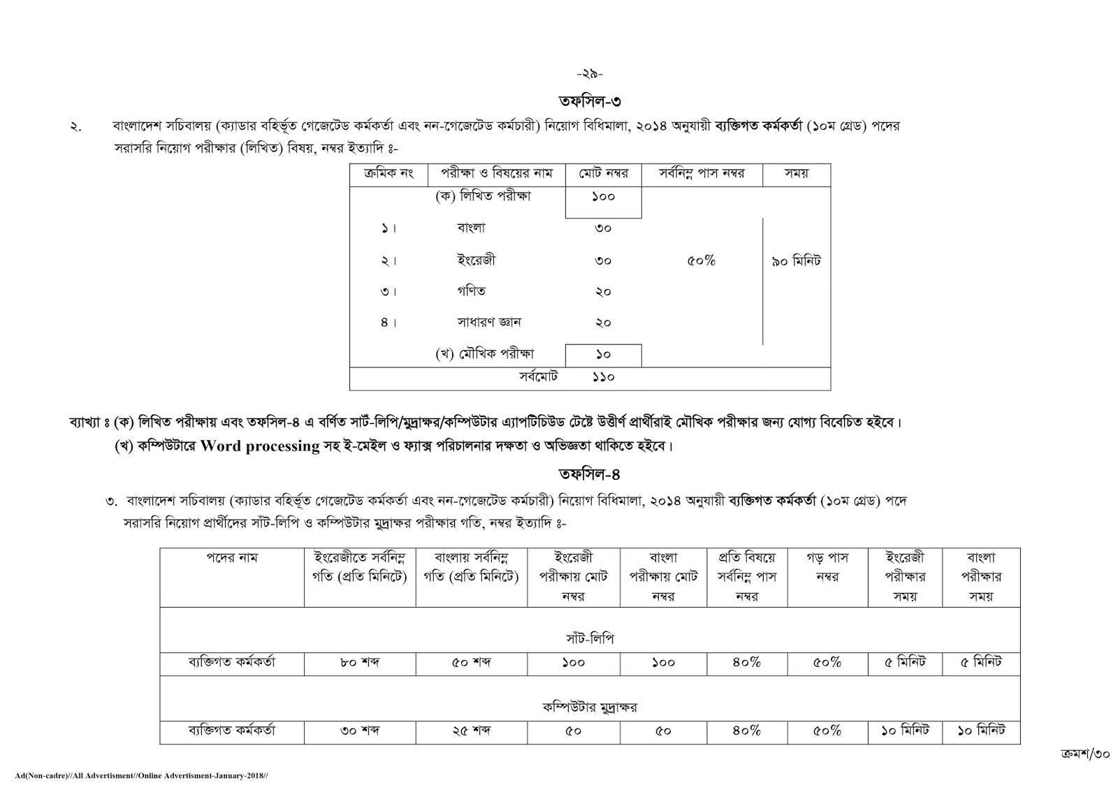 Bangladesh Public Service Commission (BPSC) Non Cadre Recruitment 2018 Mark Distribution