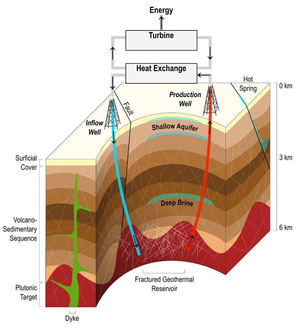 hight resolution of schematic illustration of a binary fluid enhanced geothermal system related to surrounding fracture controlled geological features dhansay et al 2017