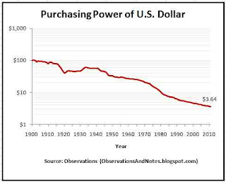 Inflation: 100-year history of decrease in value of a dollar