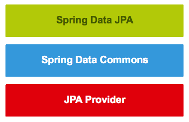 Spring Data JPA Tutorial - Getting Started