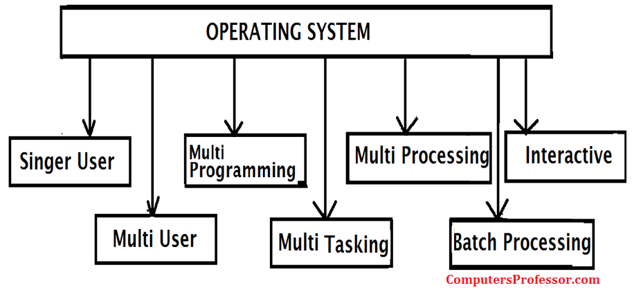 What are the Different Types of Operating Systems