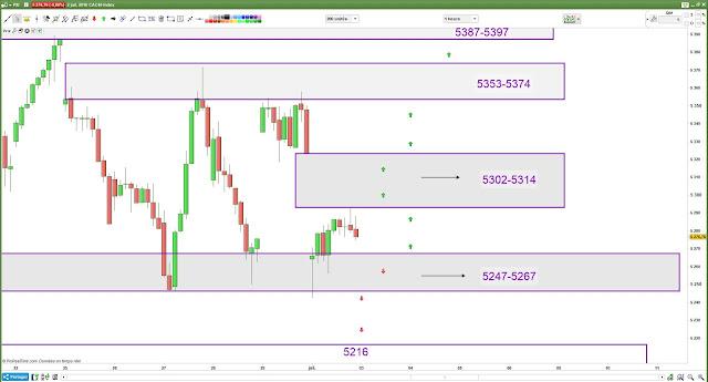 Plan de trade mardi [03/07/18] cac40