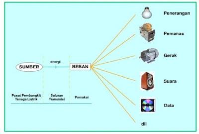 Sistem pendistribusian listrik PLN dari sumber awal sampai penggunaan akhir