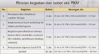 Rincian Kegiatan dan Kobot SKS PKM