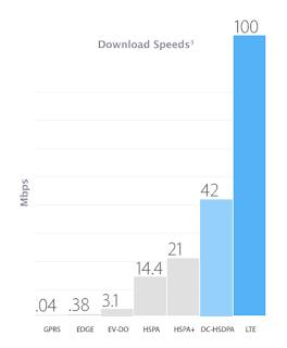 perbandingan kecepatan HSDPA