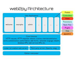 Top 5 Python Web Development Frameworks for Programmers