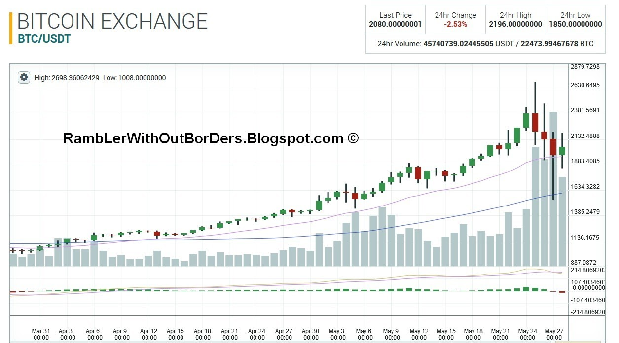 RamBLer WithOut BorDers * }: Bitcoin Rush and Parabolic Rise